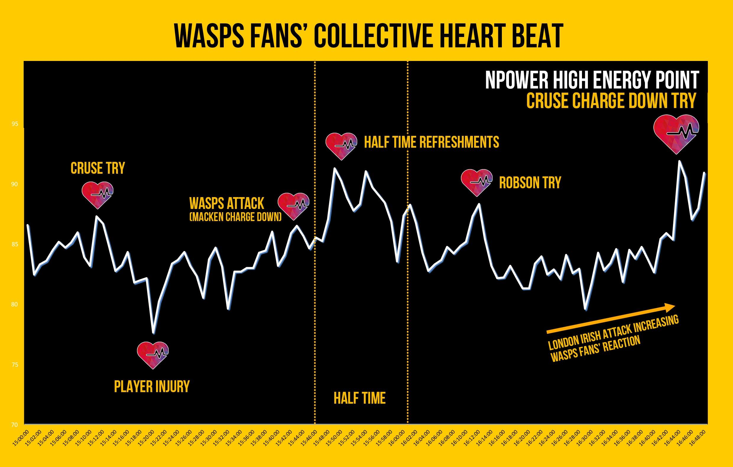 Wasps Fans' collective heart beat
