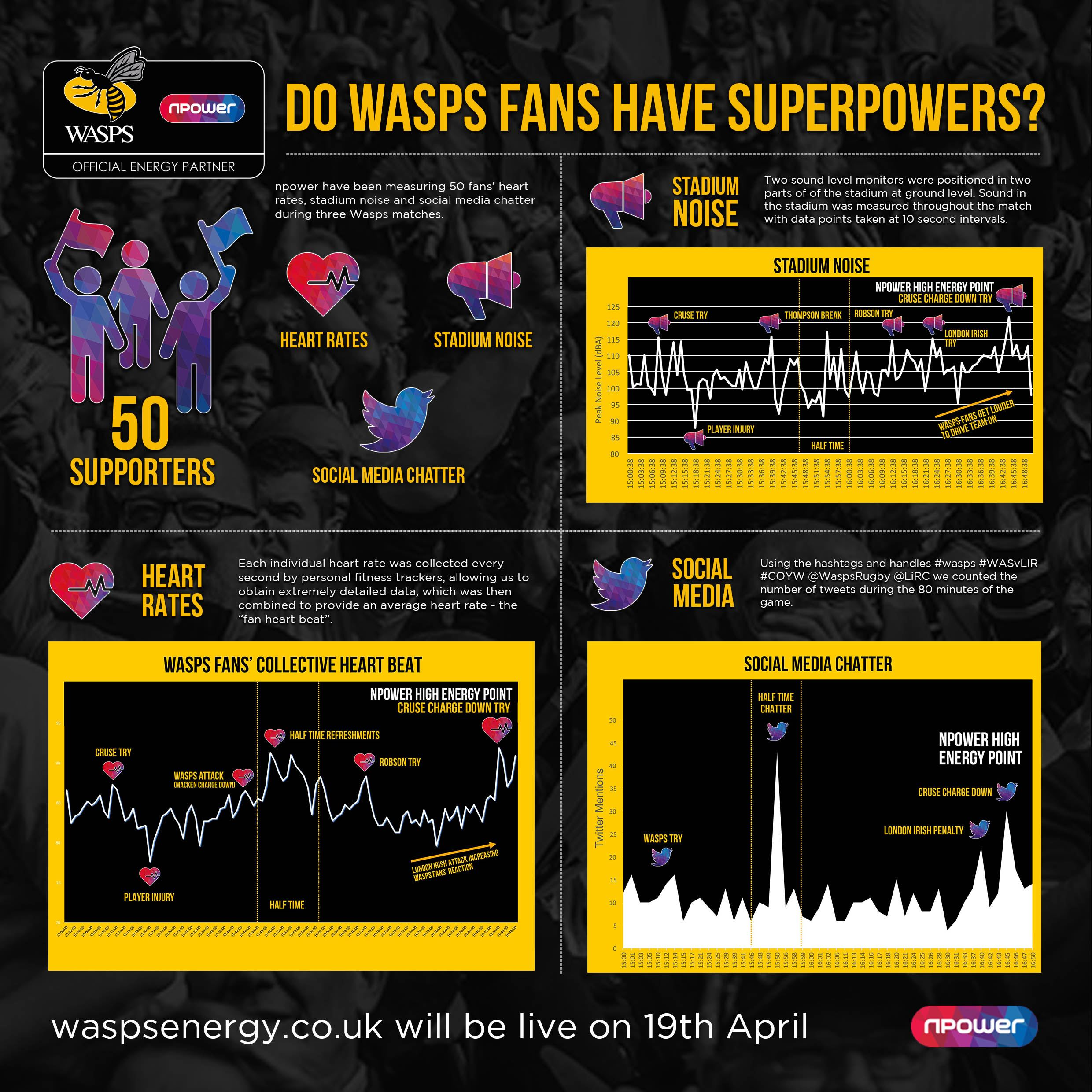 npower wasps fans superpowers infographic