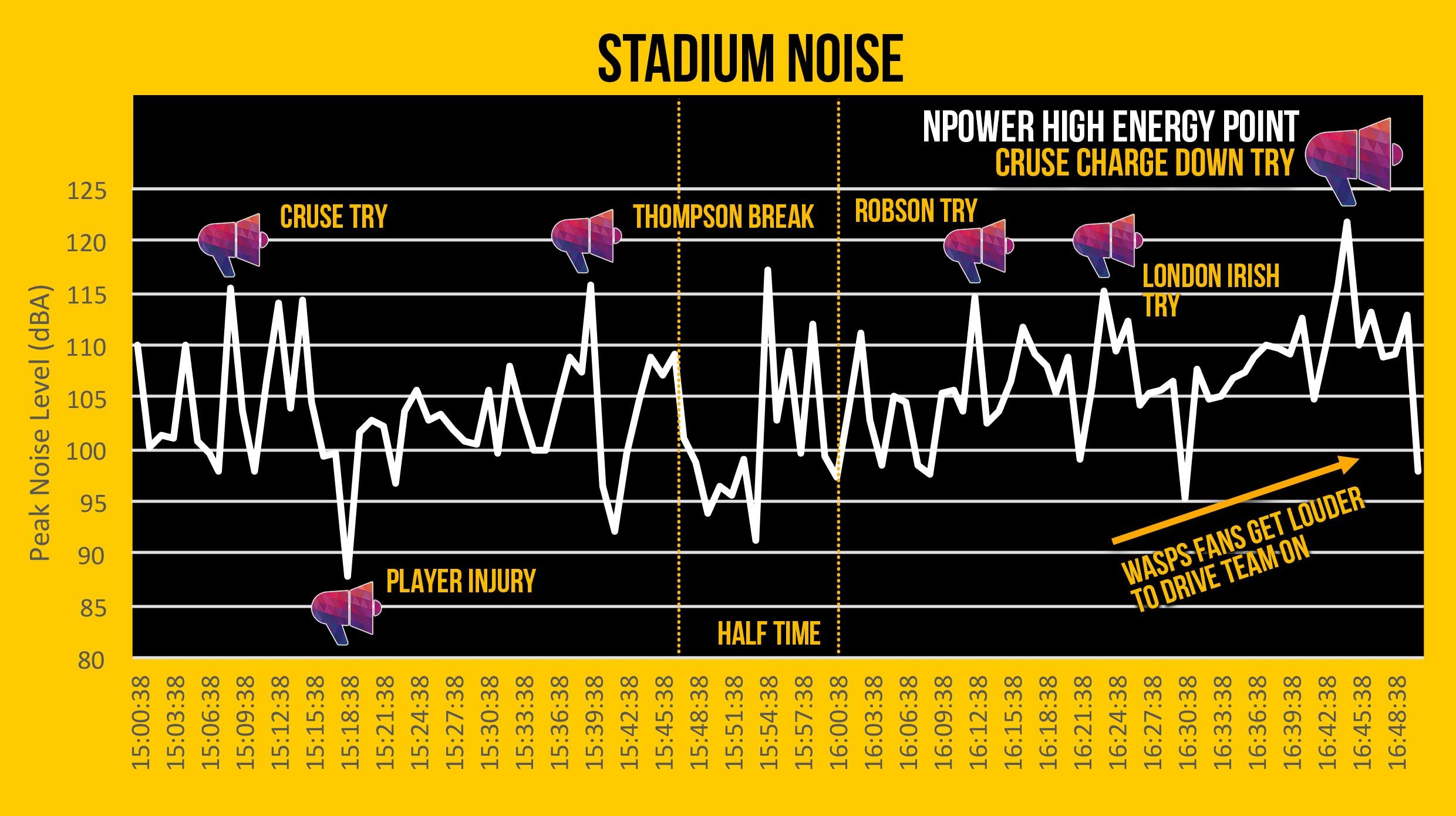 Crowd Noise Levels - npower wasps super power experiment